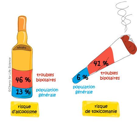 Les risques liés à la consommation d'alcool et de toxiques