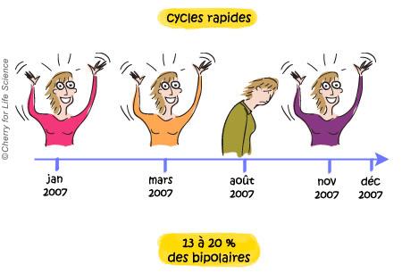 Les cycles rapides Formes de la maladie bipolaire trouble bipolaire