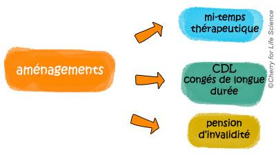 Troubles bipolaires vivre avec la maladie Bipolarité et travail trouble bipolaire Diminution / arrêt