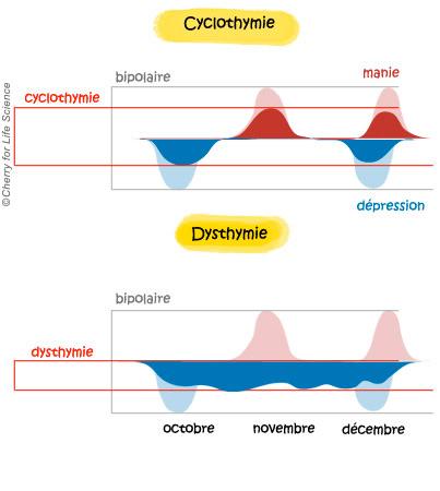 Dysthymie et cyclothymie Formes de la maladie bipolaire trouble bipolaire