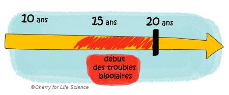 Troubles bipolaires vivre-avec-la-maladie Situations particulières trouble bipolaire Formes à début précoce