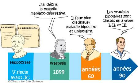Histoire maladie bipolaire