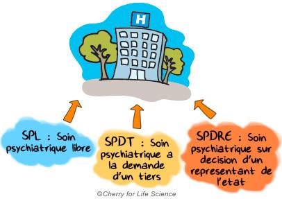 troubles bipolaires prise en charge du patient Aspects médico-sociaux trouble bipolaire Modalités d'hospitalisation