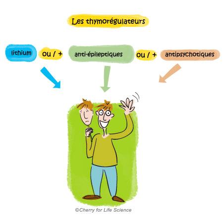 Les thymorégulateurs : choix de la molécule trouble bipolaire Traitements médicamenteux