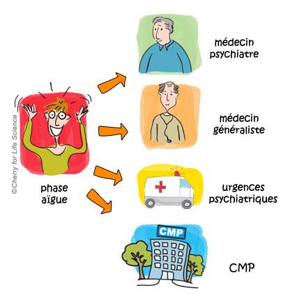 troubles bipolaires prise en charge du patient Aspects médico-sociaux trouble bipolaire Que faire en phase aiguë ?