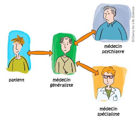 troubles bipolaires prise en charge du patient Aspects médico-sociaux trouble bipolaire La place du médecin généraliste