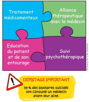 Prévention du risque suicidaire Évolution et risques de la maladie bipolaire trouble bipolaire