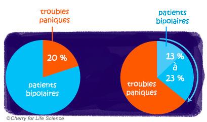 Pourcentage des troubles paniques