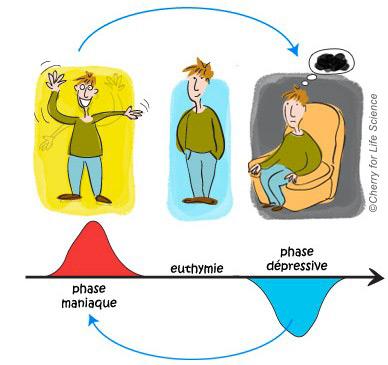 Nature des troubles bipolaires